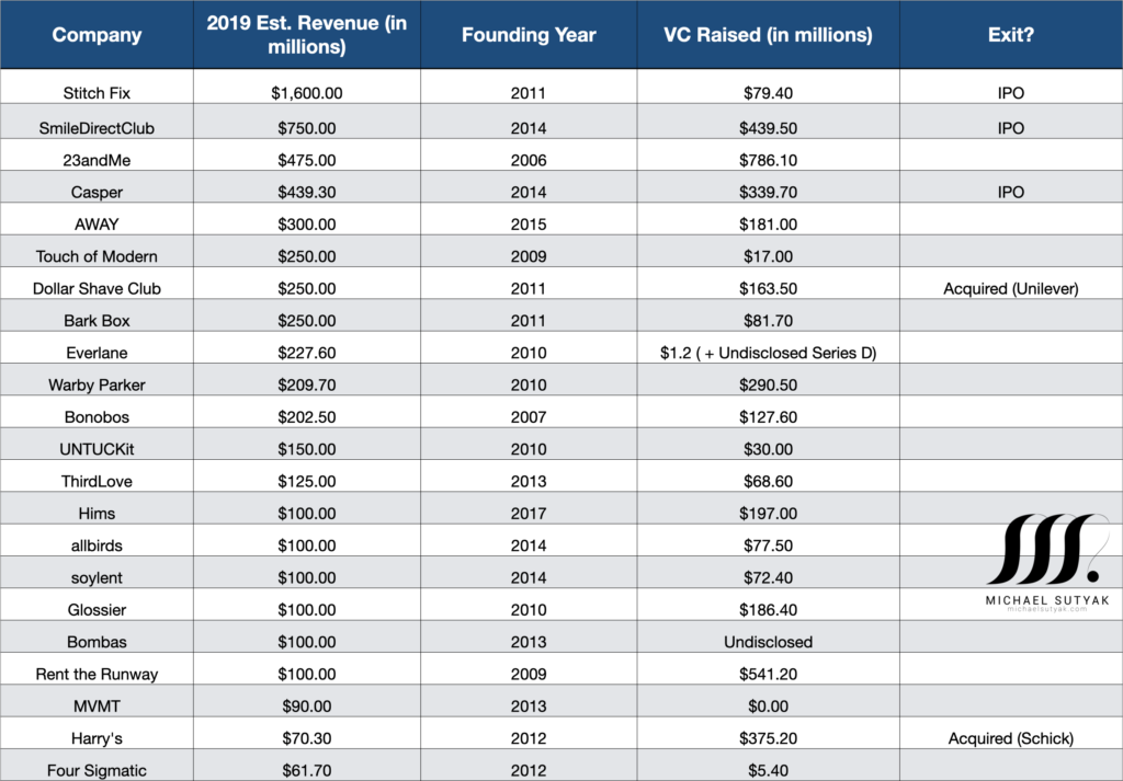Top DTC companies by revenue, founding year, VC raised, and IPO exit/acquisition